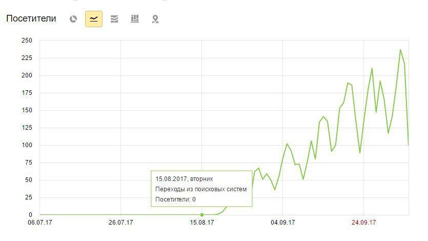 данные из Яндекс метрики