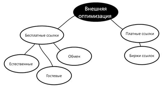 Внешняя оптимизация сайта и типы ссылок