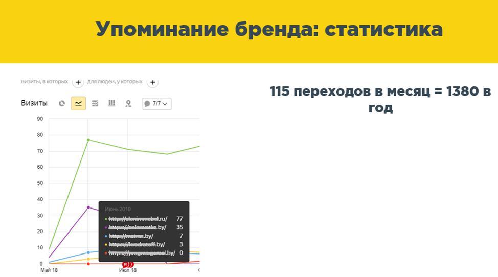 упоминание бренда статистика переходов в месяц