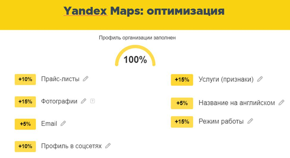 yandex maps оптимизация профиль