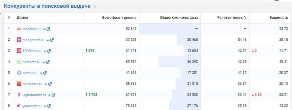 serpstat анализ конкуренты в поисковой выдаче