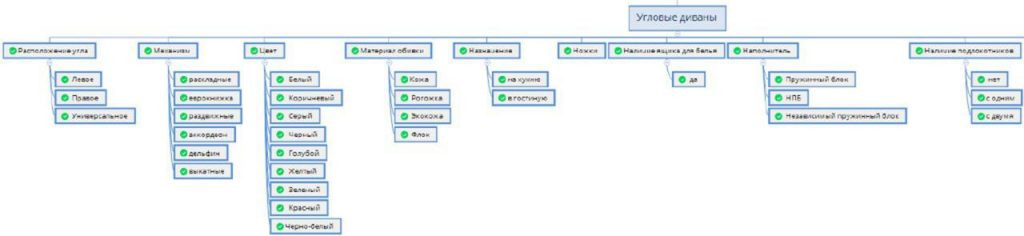 структура раздела сайта угловые диваны