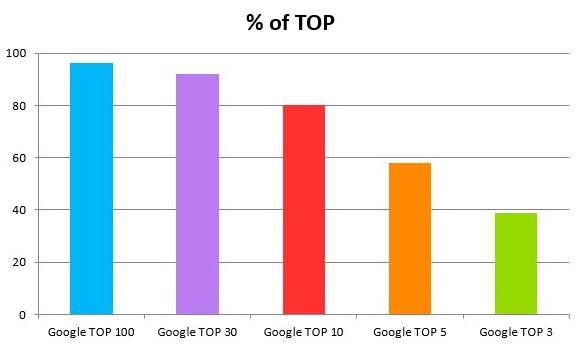 Динамика позиций в Google