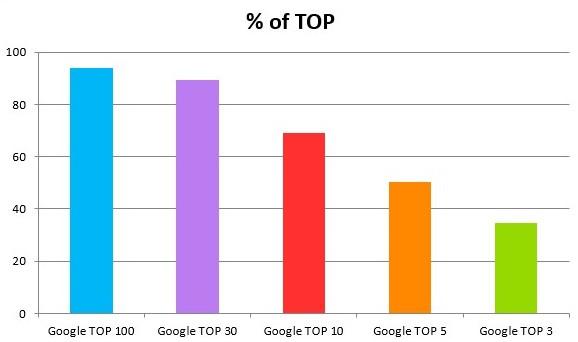Динамика позиций проекта в топ google
