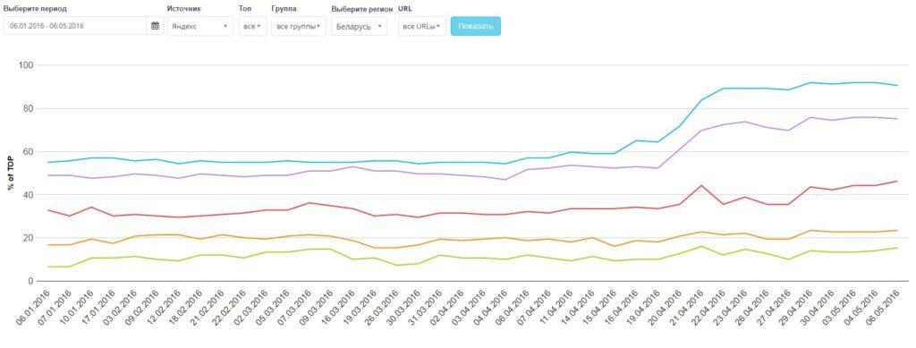 Поисковая динамика позиций в топе Яндекс